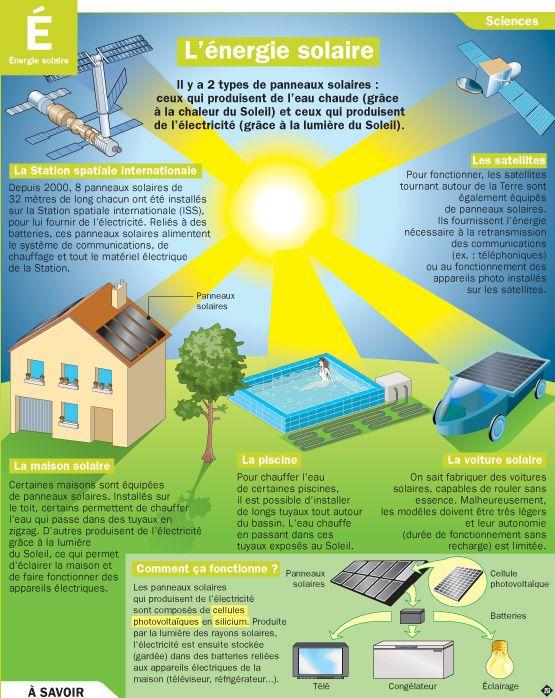 produire electricite solaire